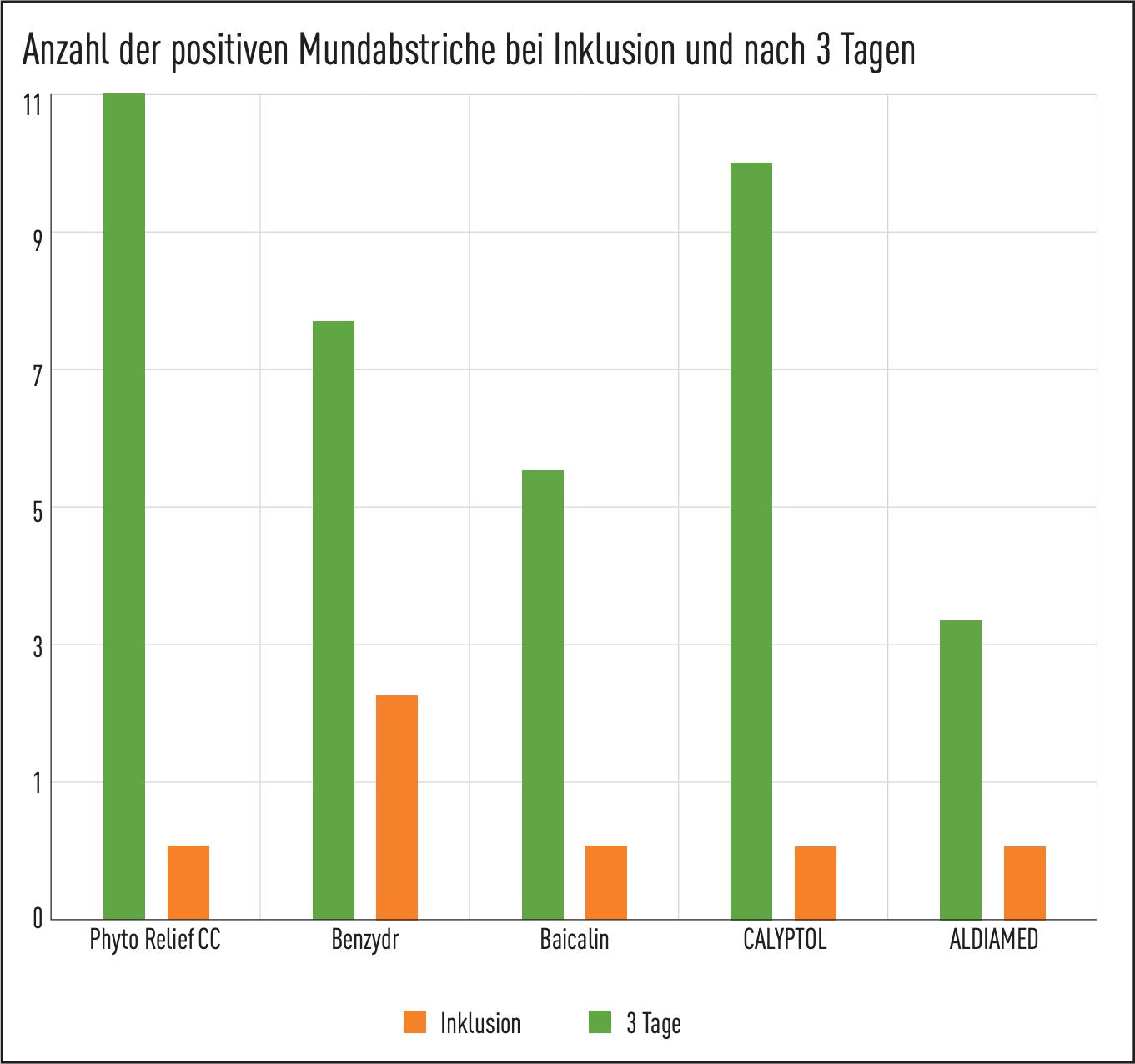 Corona-Test: Phytorelief. Anzahl der positiven Mundabstriche bei Inklusion und nach 3 Tagen.